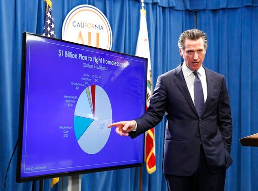 (AP Photo/Rich Pedroncelli, File). FILE - In this May 9, 2019, file photo, California Gov. Gavin Newsom gestures towards a chart with proposed funding to deal with the state's homelessness as he discusses his revised state budget during a news conferen...