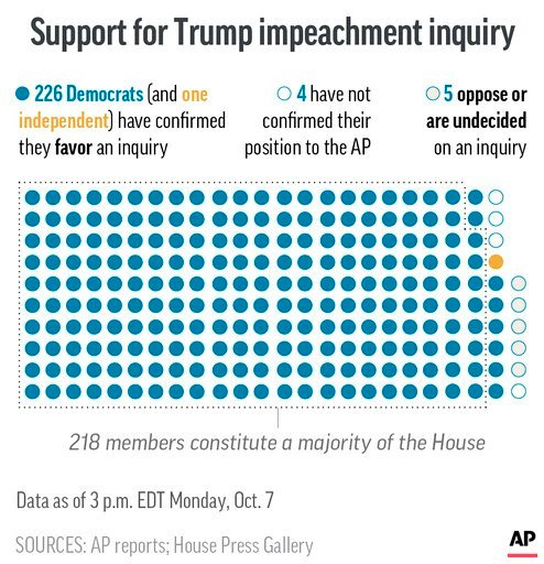 AP whip count of Democrats in Congress expressing a desire to begin an impeachment inquiry against President Donald Trump.;