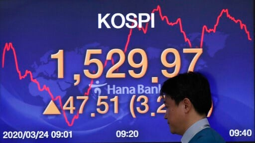 (AP Photo/Lee Jin-man). A currency trader walks by a screen showing the Korea Composite Stock Price Index (KOSPI) at the foreign exchange dealing room in Seoul, South Korea, Tuesday, March 24, 2020. Asian stock markets gained Tuesday after the U.S. Fed...